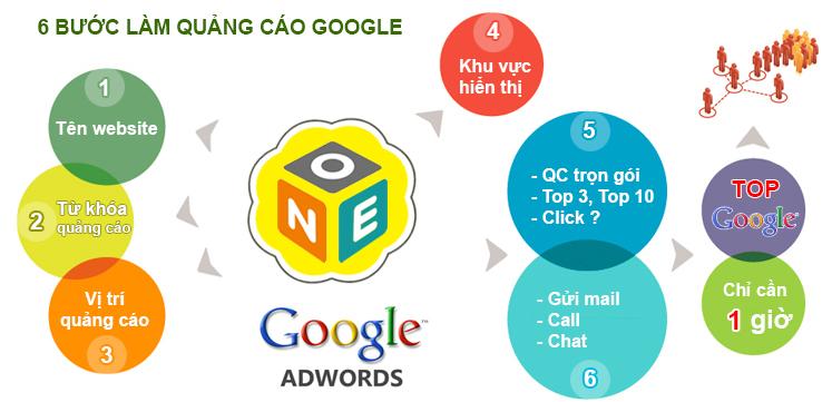 6 Bước Quảng Cáo Google Adwords OneOffice